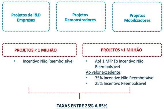 taxas-IDT-EMP-DEM-MOB