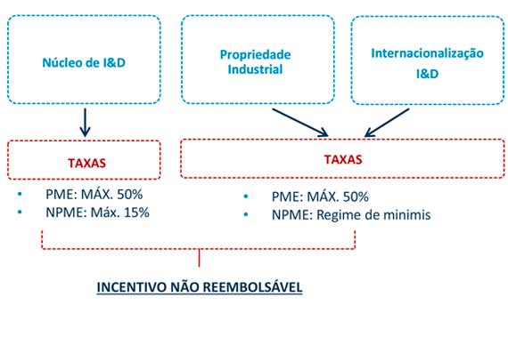 taxas-IDT-NUC-PI-INT