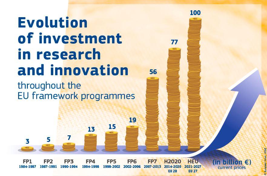 investigacao-inovacao-horizonte-europa