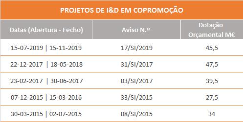 resumo-apoios-IDT-COPROMOCAO
