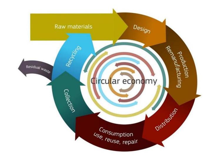 ilustracao-economia-circular